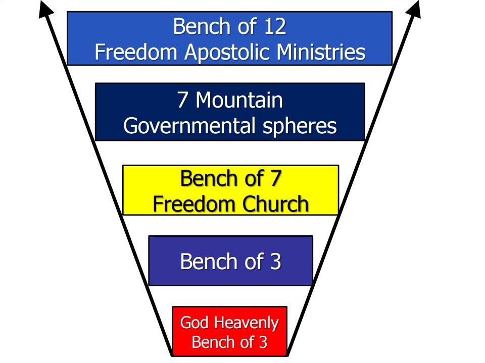 Apostolic dna blueprint freedomarc church structure malvernweather Gallery